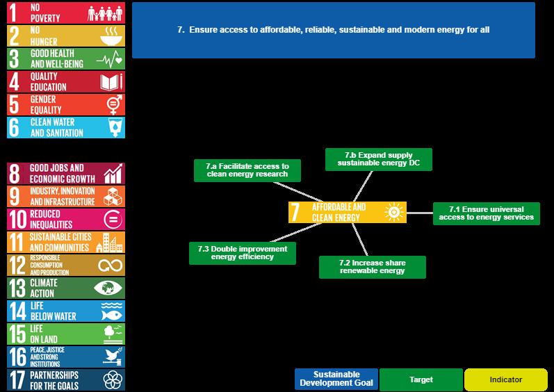 اهداف توسعه پایدار در خصوص محیط زیست